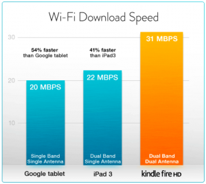 Comparing Amazon's Kindle Fire HD with Apple's New iPad and Mini-Pad