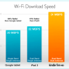 Kindle Fire HD Download Speed Comparison