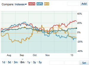 AMZN, AAPL, and BKS price against NASDAX Composite, last 6 months